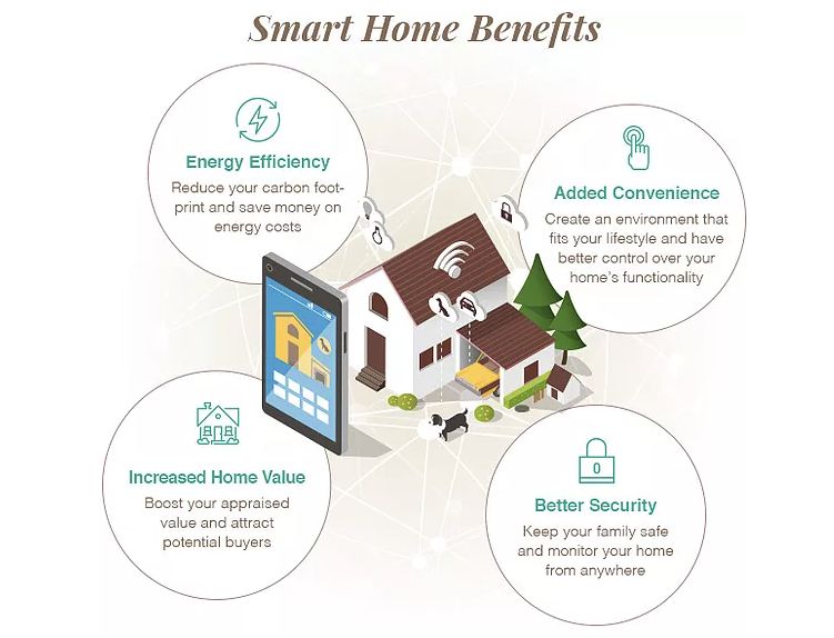 Home Automation Systems Devices To Make Your Home Smarter